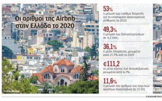 katrakylisan-oi-kratiseis-kai-oi-times-stin-airbnb-to-20200