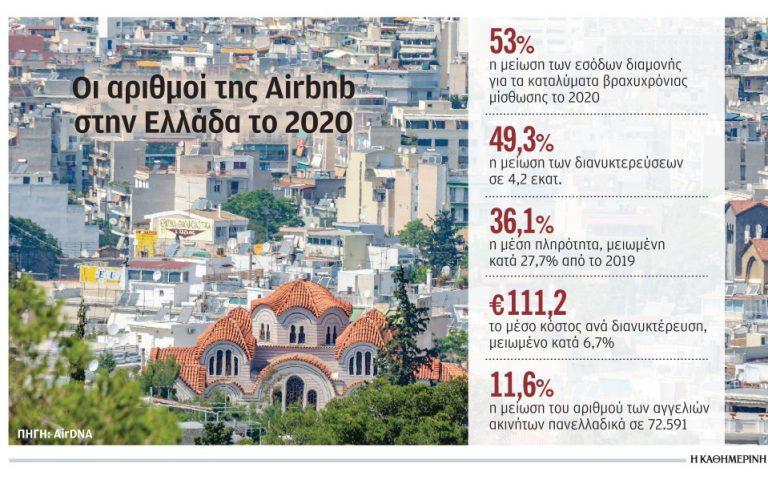 Κατρακύλησαν οι κρατήσεις και οι τιμές στην Airbnb το 2020