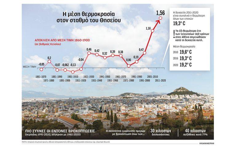 «Φλέγεται» η Αθήνα την τελευταία δεκαετία
