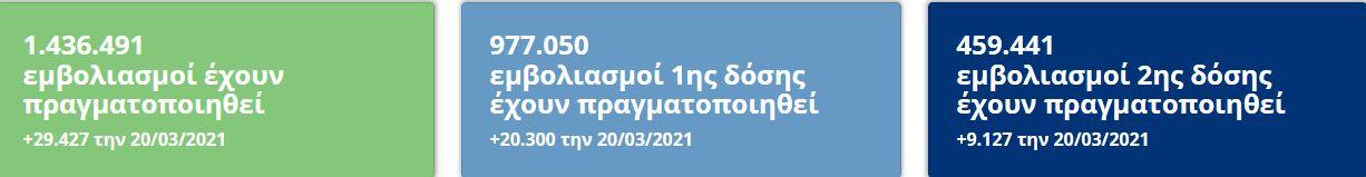 ftanoyme-sto-orosimo-toy-enos-ekatommyrioy-emvoliasmenon-me-tin-1i-dosi0