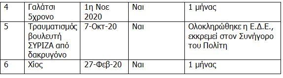 el-as-sti-dimosiotita-i-poreia-ton-ede-gia-kataggelies-peri-astynomikis-vias1