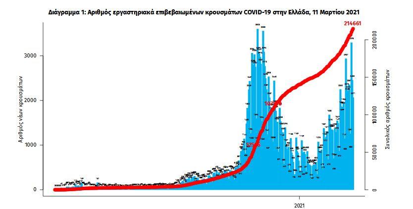 koronoios-2-570-nea-kroysmata-51-thanatoi1