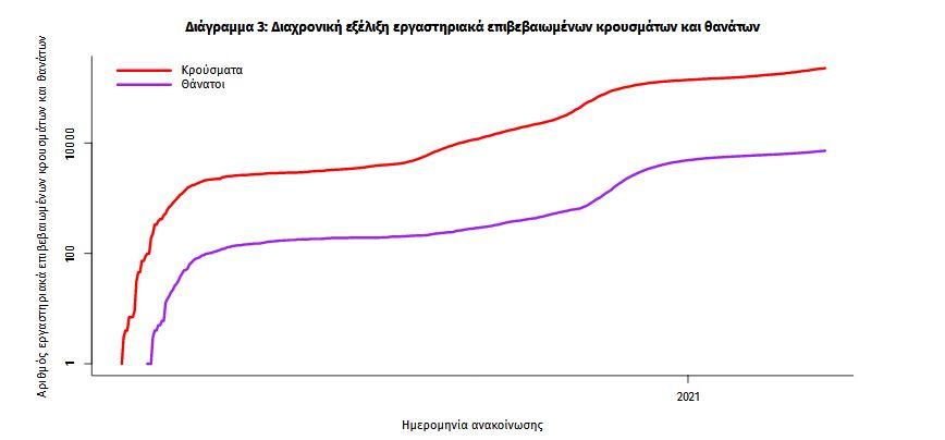 arnitiko-rekor-me-3-465-nea-kroysmata-kai-630-diasolinomenoys2