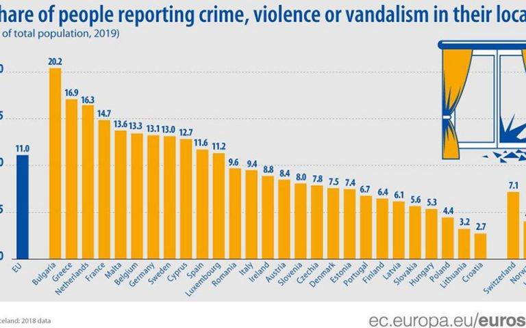 Δεύτερη πανευρωπαϊκά στα περιστατικά βίας και βανδαλισμών η Ελλάδα