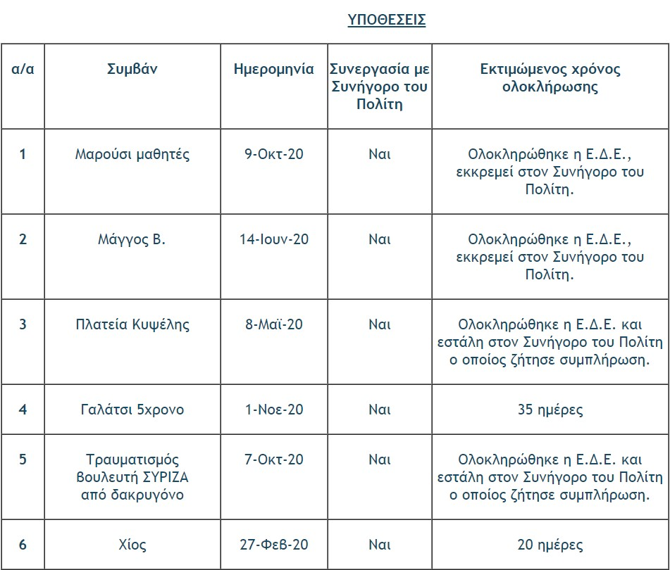 el-as-i-proodos-se-18-ypotheseis-kataggelion-gia-astynomiki-via1