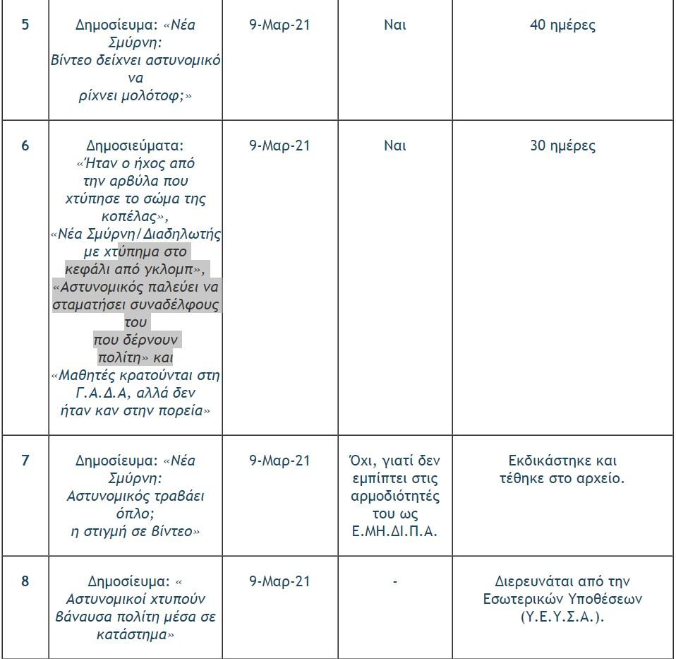 el-as-i-proodos-se-18-ypotheseis-kataggelion-gia-astynomiki-via5