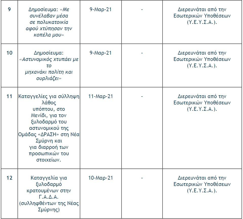 el-as-i-proodos-se-18-ypotheseis-kataggelion-gia-astynomiki-via7
