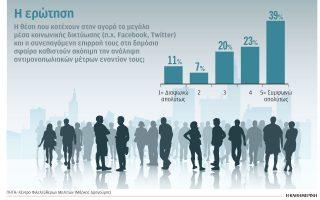 einai-monopolia-ta-megala-social-media-toy-giorgoy-archonta0