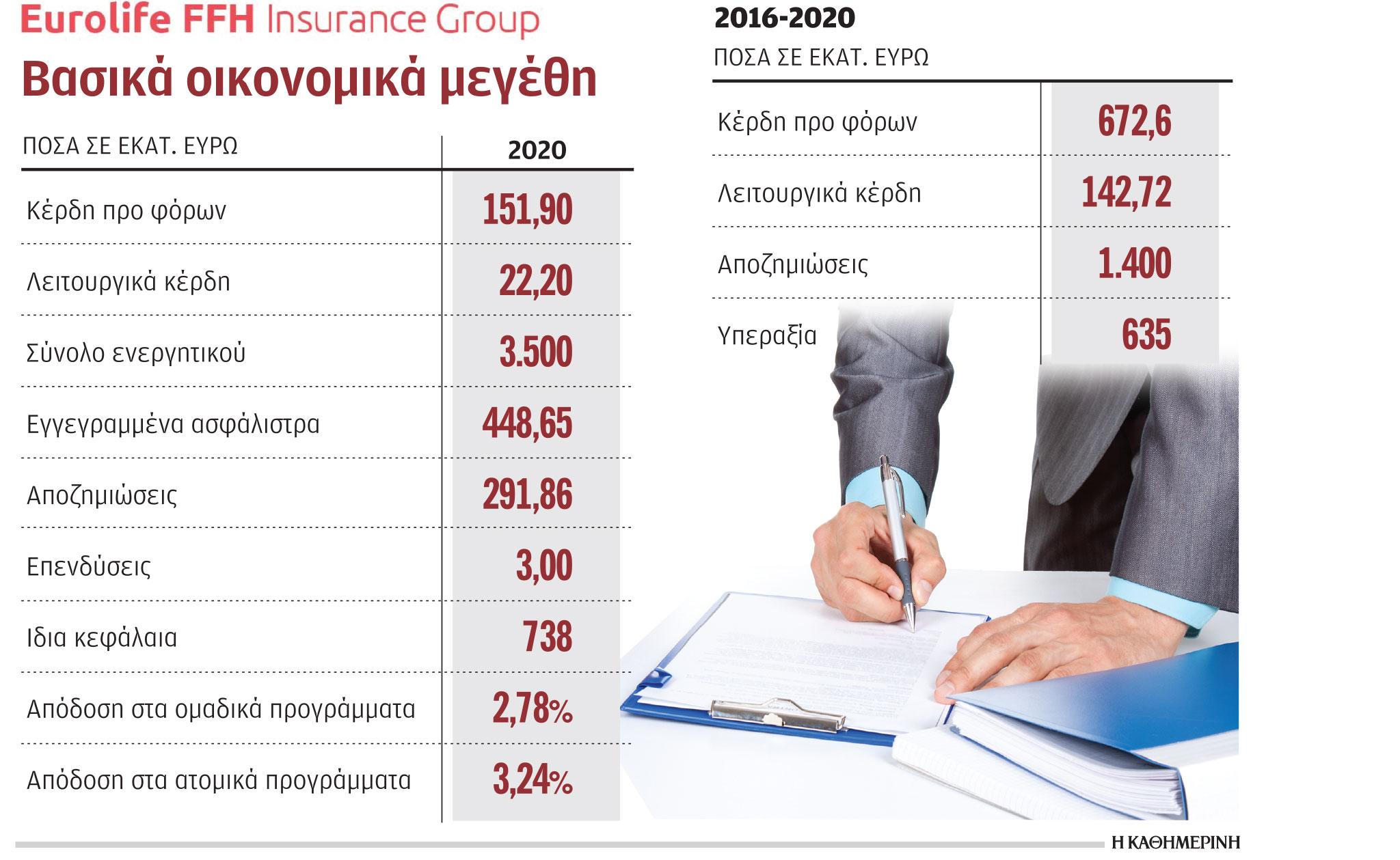 kerdi-113-5-ekat-kategrapse-to-2020-o-omilos-eurolife1