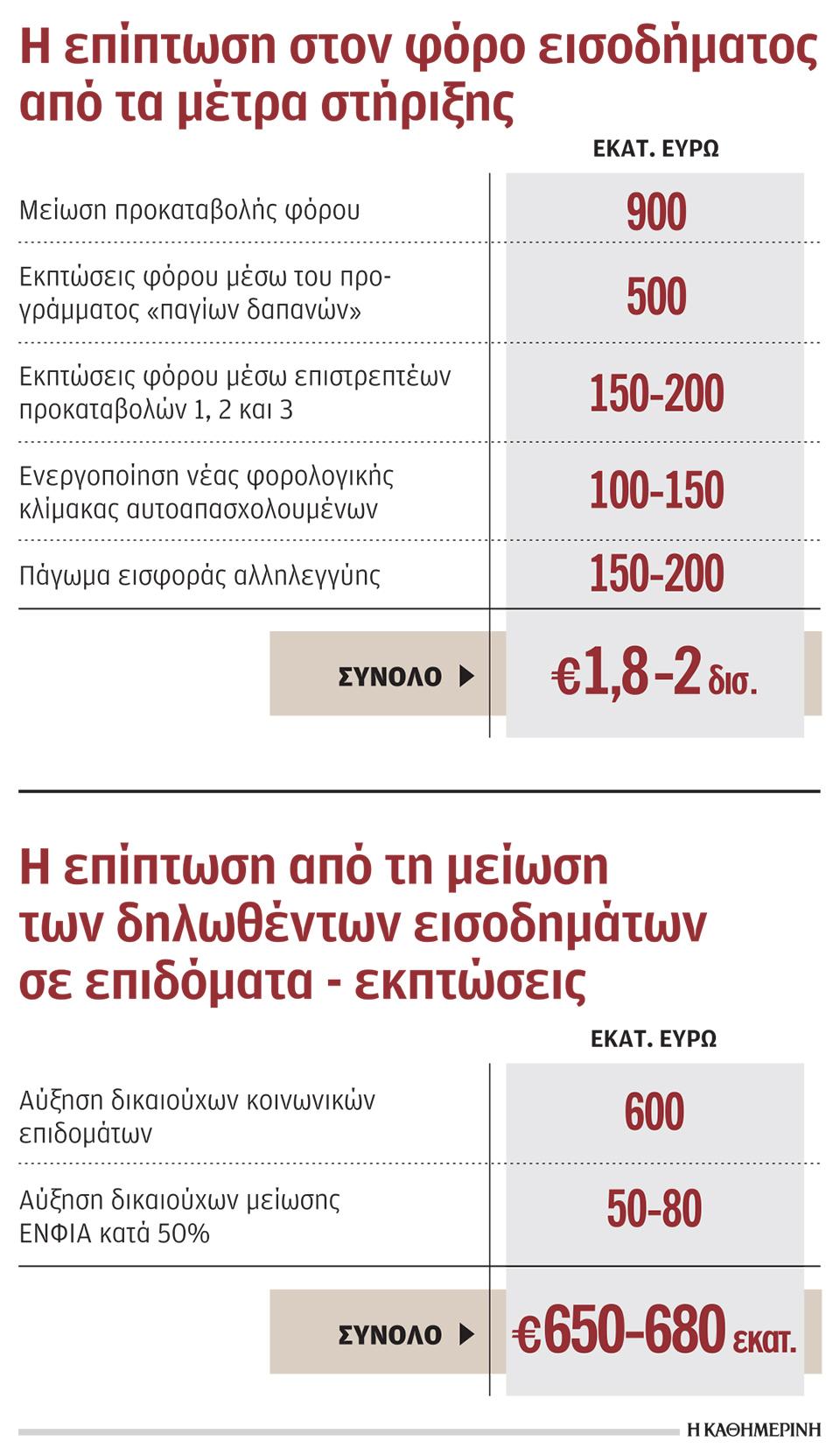 ligoteroi-foroi-2-2-5-dis-eyro-gia-ergazomenoys-kai-epicheiriseis0