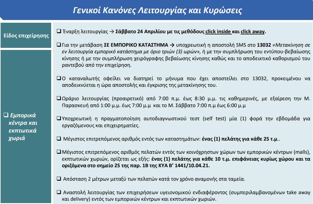 pos-tha-anoixoyn-malls-ekptotika-choria-kai-estiasi0