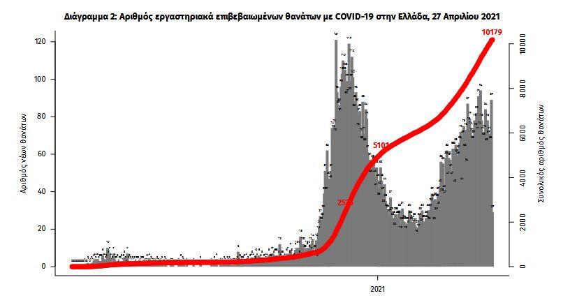 koronoios-3-313-nea-kroysmata-92-thanatoi-813-diasolinomenoi3