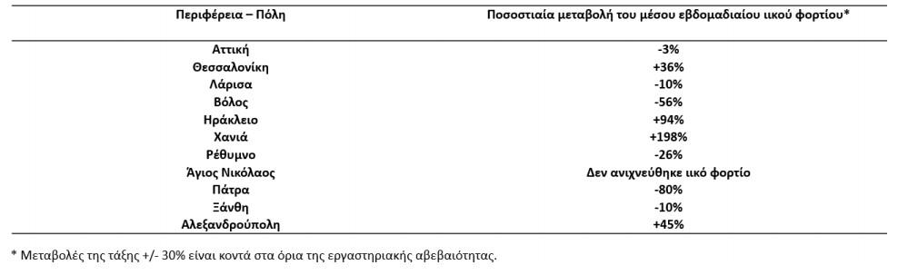 lymata-stathero-to-iiko-fortio-stin-attiki-ptotikes-taseis-se-exi-perioches0