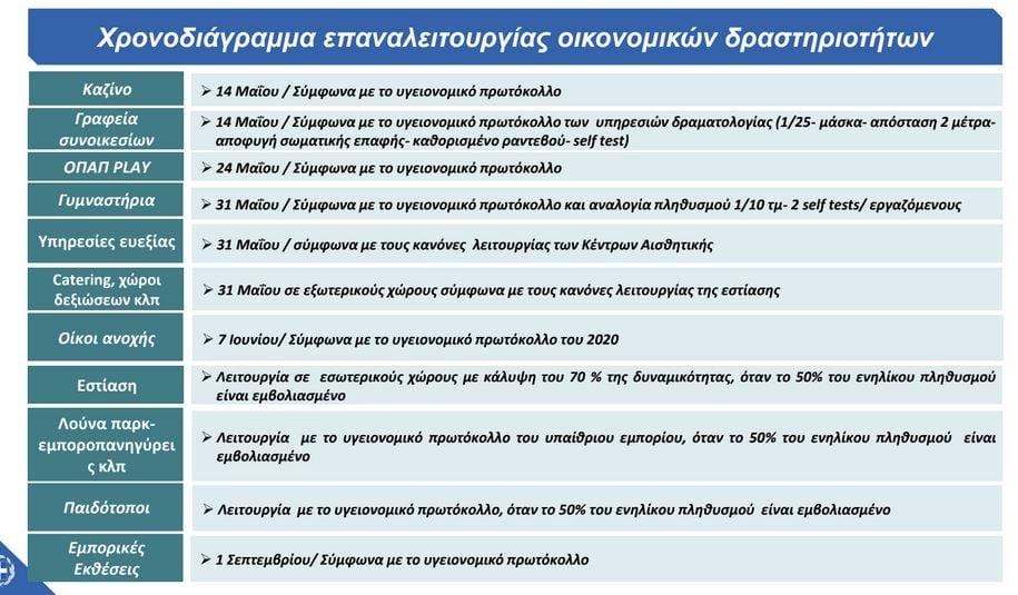 self-test-gia-poioys-einai-ypochreotiko-i-diadikasia-ypovolis-kai-ta-prostima5