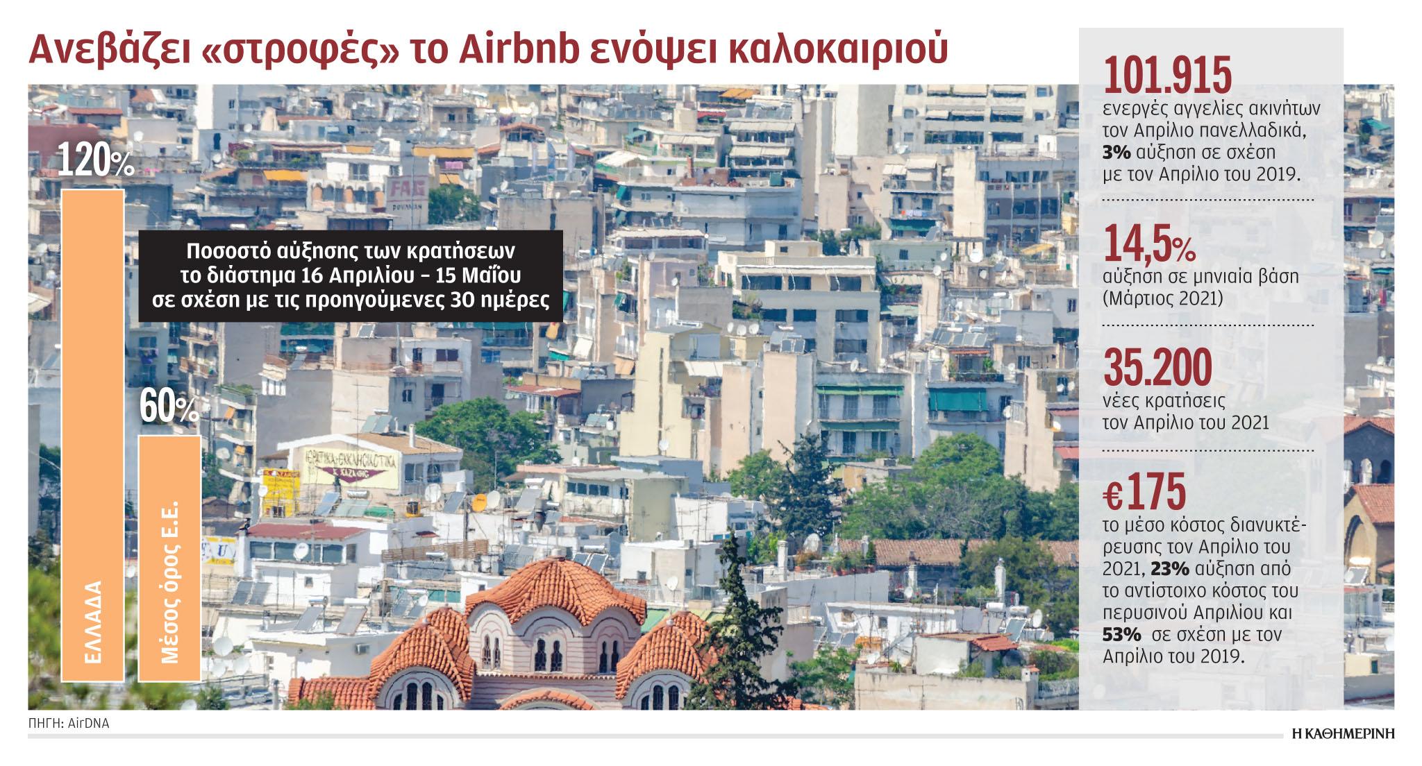 ektinachthikan-oi-kratiseis-meso-airbnb-amp-8211-stin-ellada-i-megalyteri-ayxisi-stin-e-e1