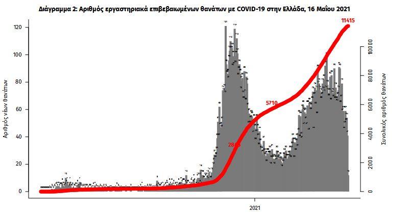 koronoios-1-262-kroysmata-656-diasolinomenoi-50-thanatoi1