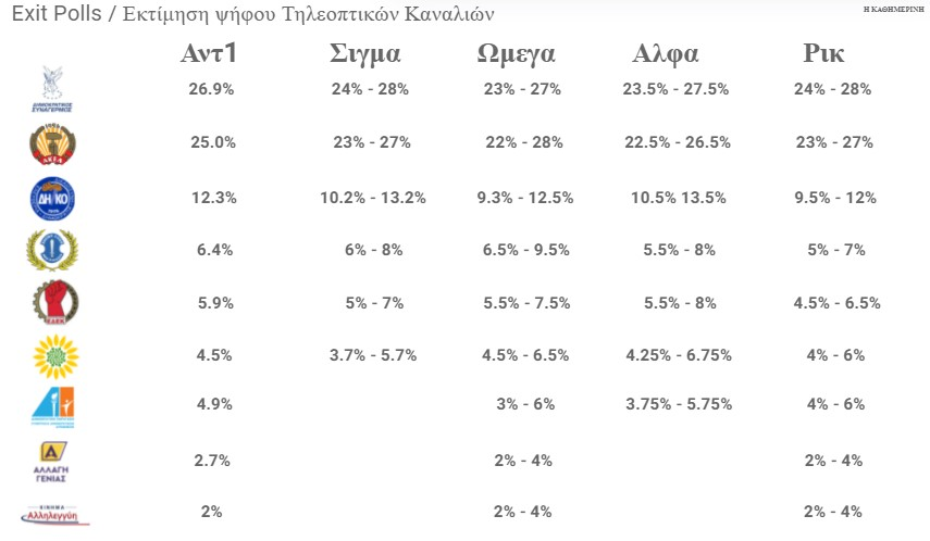 ekleisan-oi-kalpes-stin-kypro-ti-deichnoyn-ta-exit-polls1