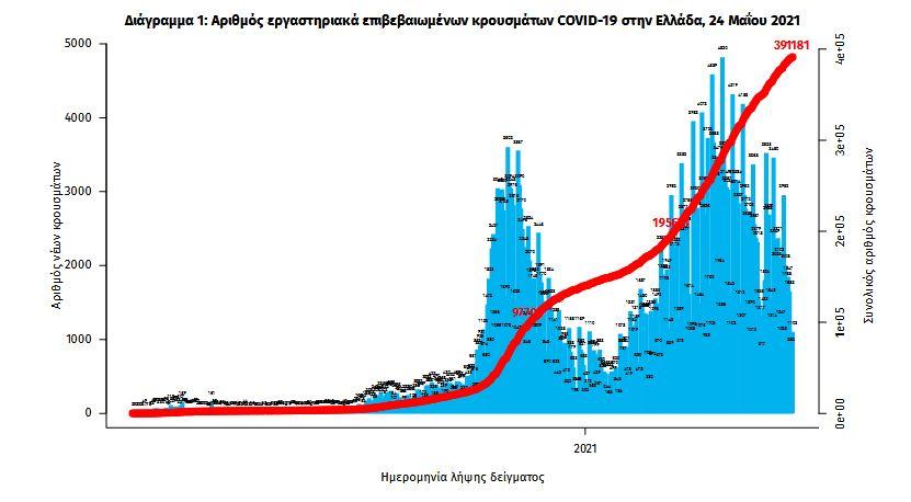 koronoios-1-381-kroysmata-50-thanatoi-563-diasolinomenoi2