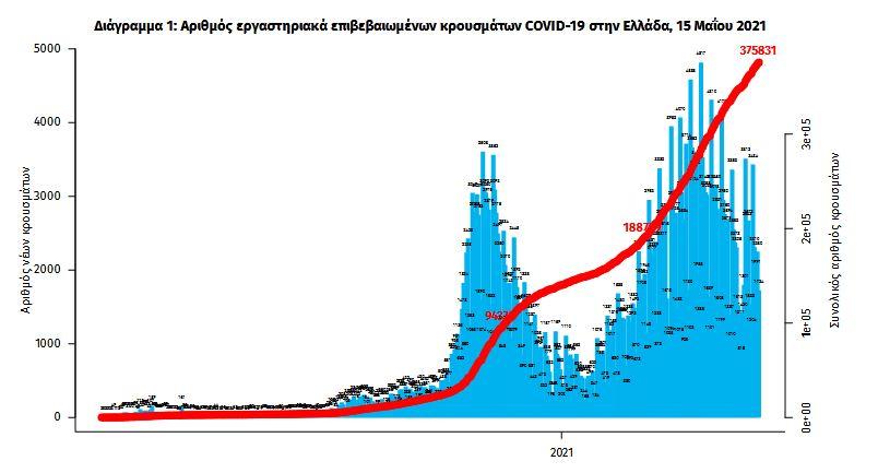 koronoios-1-957-kroysmata-661-diasolinomenoi-43-thanatoi2