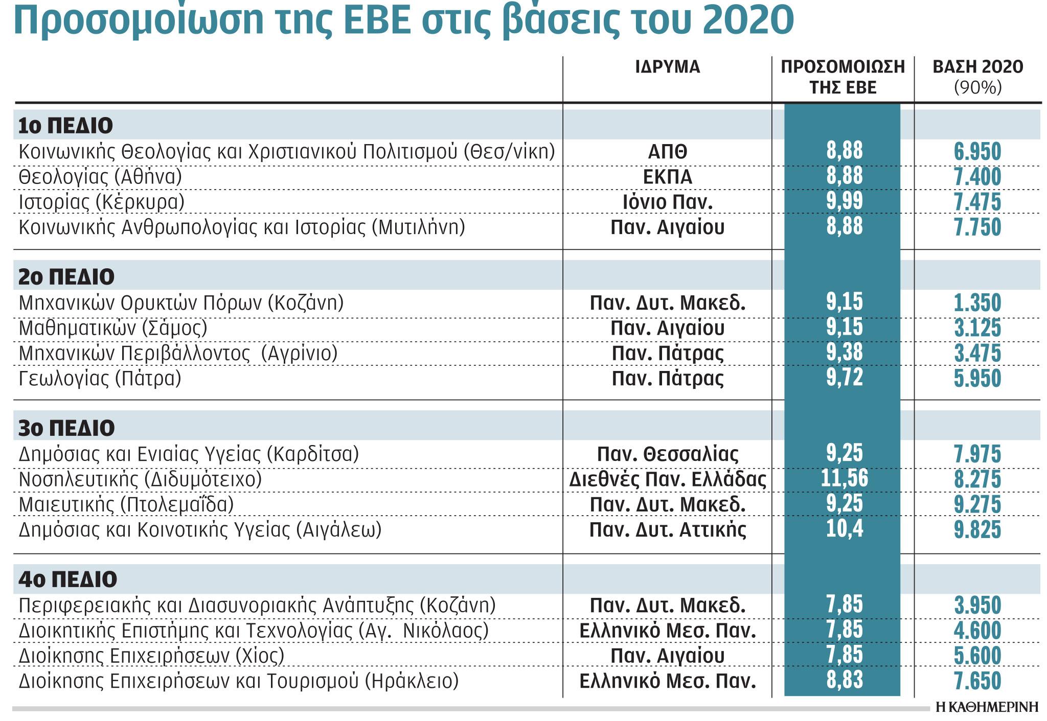 panelladikes-2021-ektinassontai-oi-vaseis-se-aei-chamilis-zitisis-amp-8211-konta-sto-8-i-chamiloteri-vasi0