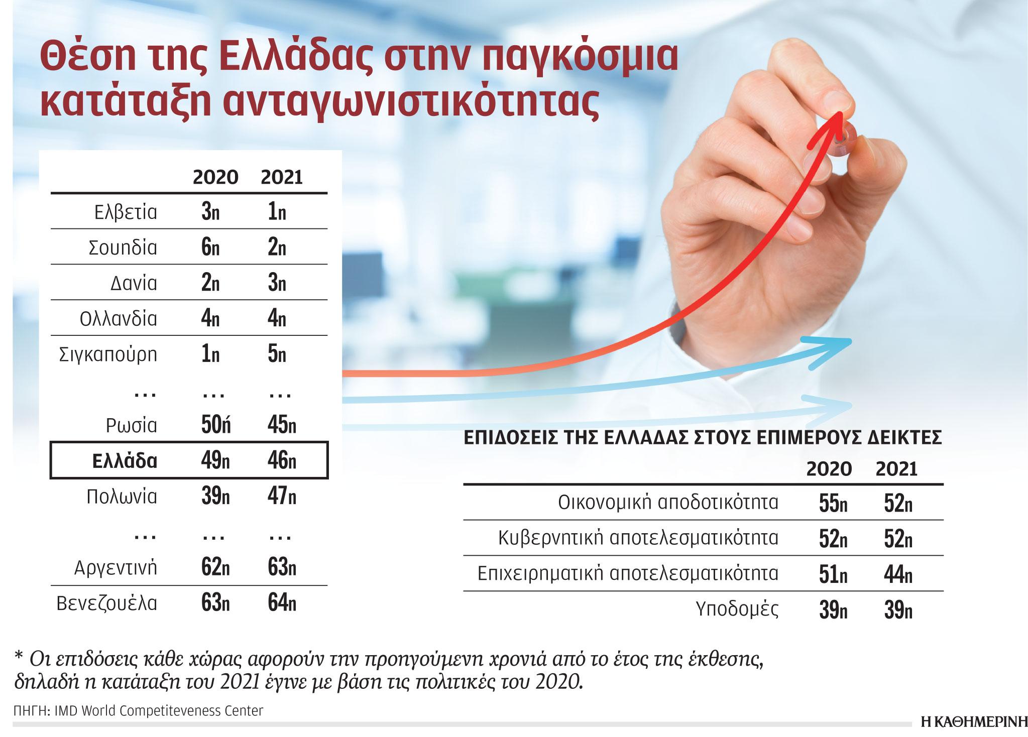 elliniki-oikonomia-egine-pio-antagonistiki-to-20201
