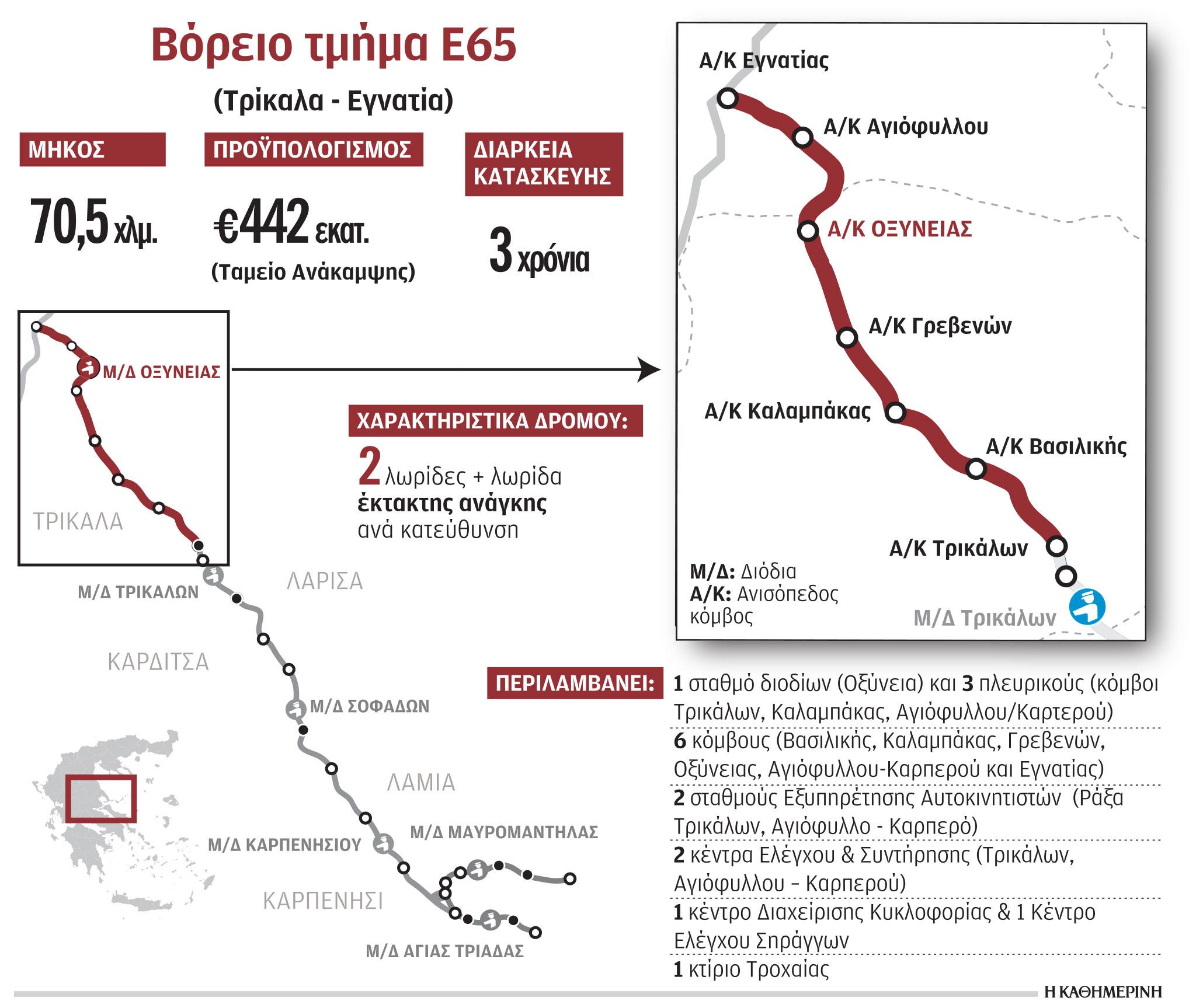 e65-xekinoyn-amesa-oi-ergasies-gia-ta-teleytaia-70-chlm1