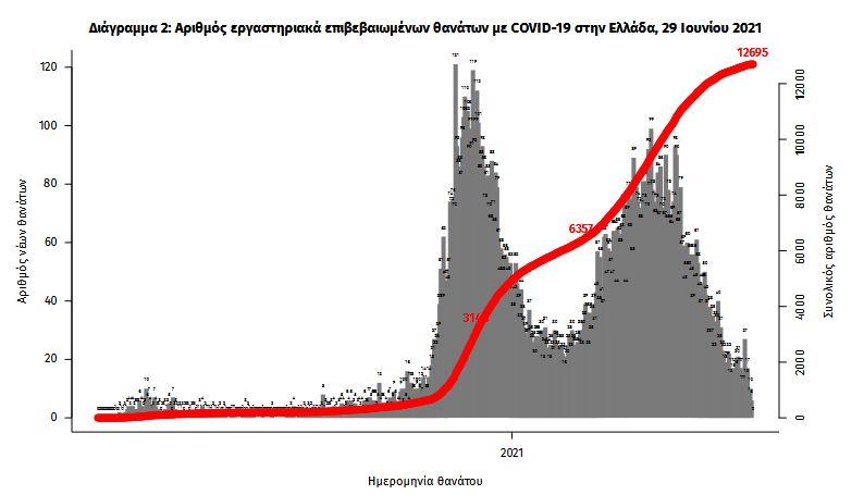 koronoios-605-nea-kroysmata-13-thanatoi-204-diasolinomenoi3
