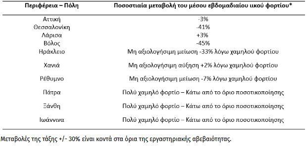 ptotikes-taseis-sto-iiko-fortio-sta-lymata-tis-thessalonikis-statheropoiitikes-stin-attiki1