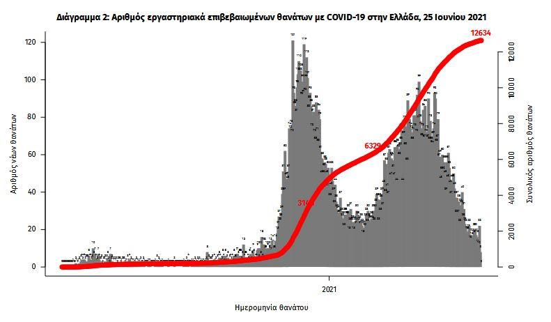 koronoios-395-nea-kroysmata-21-thanatoi-239-diasolinomenoi2
