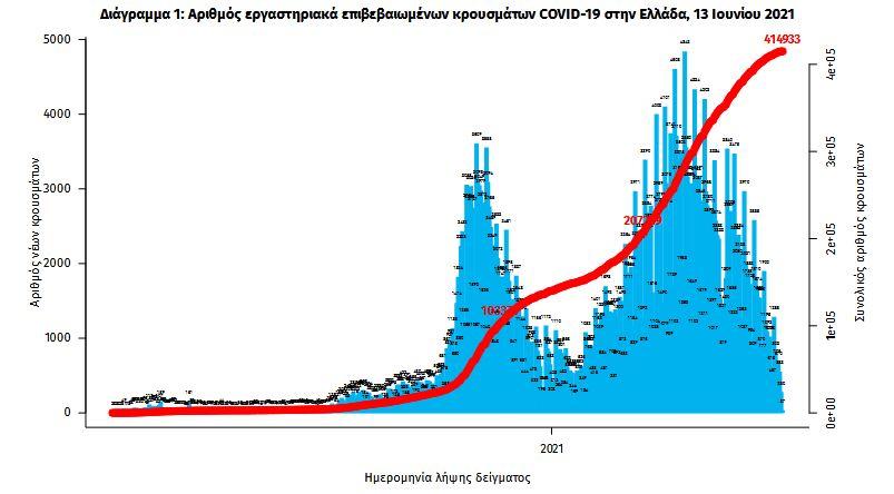 koronoios-297-nea-kroysmata-17-thanatoi-358-diasolinomenoi1