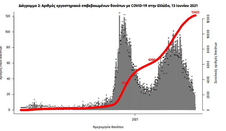 koronoios-297-nea-kroysmata-17-thanatoi-358-diasolinomenoi2
