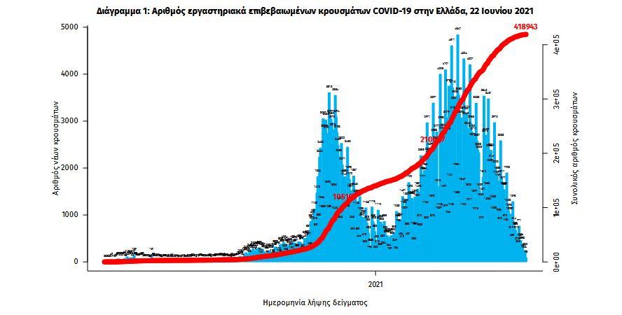 koronoios-406-nea-kroysmata-16-thanatoi-277-diasolinomenoi2