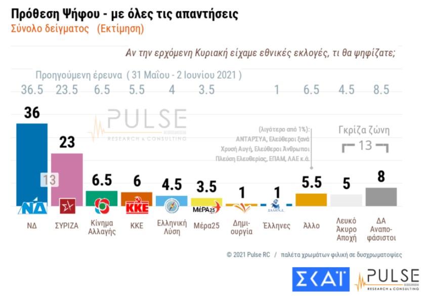 dimoskopisi-pulse-stis-14-monades-i-diafora-nd-syriza3