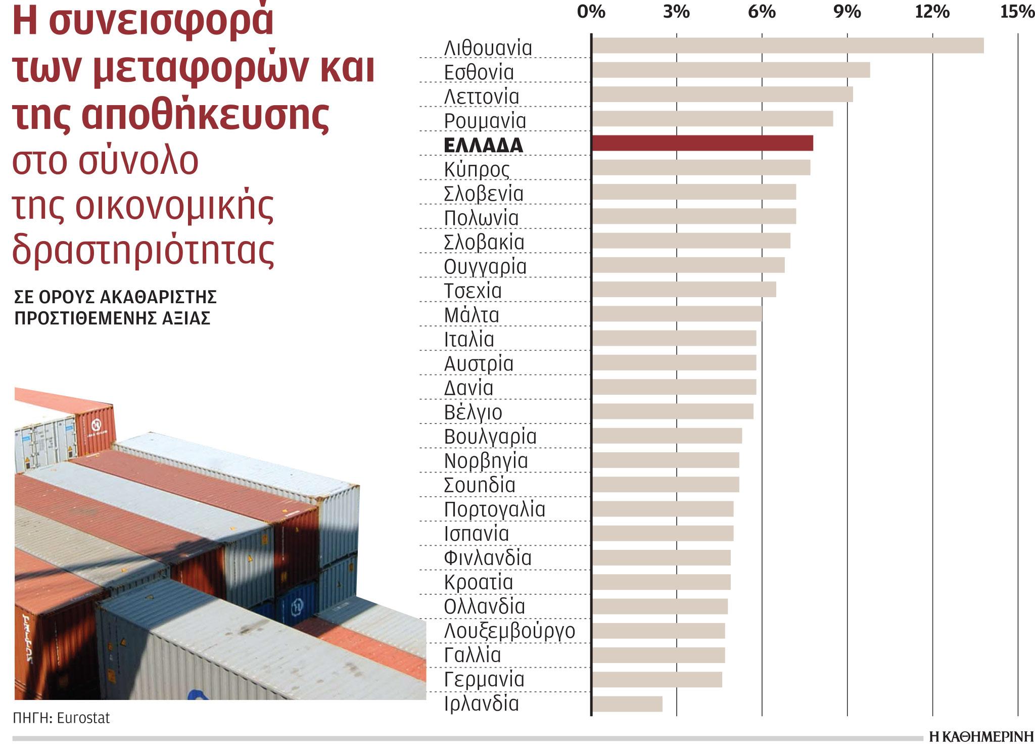 logistics-ischyres-prooptikes-gia-ependyseis-emfanizei-o-klados1