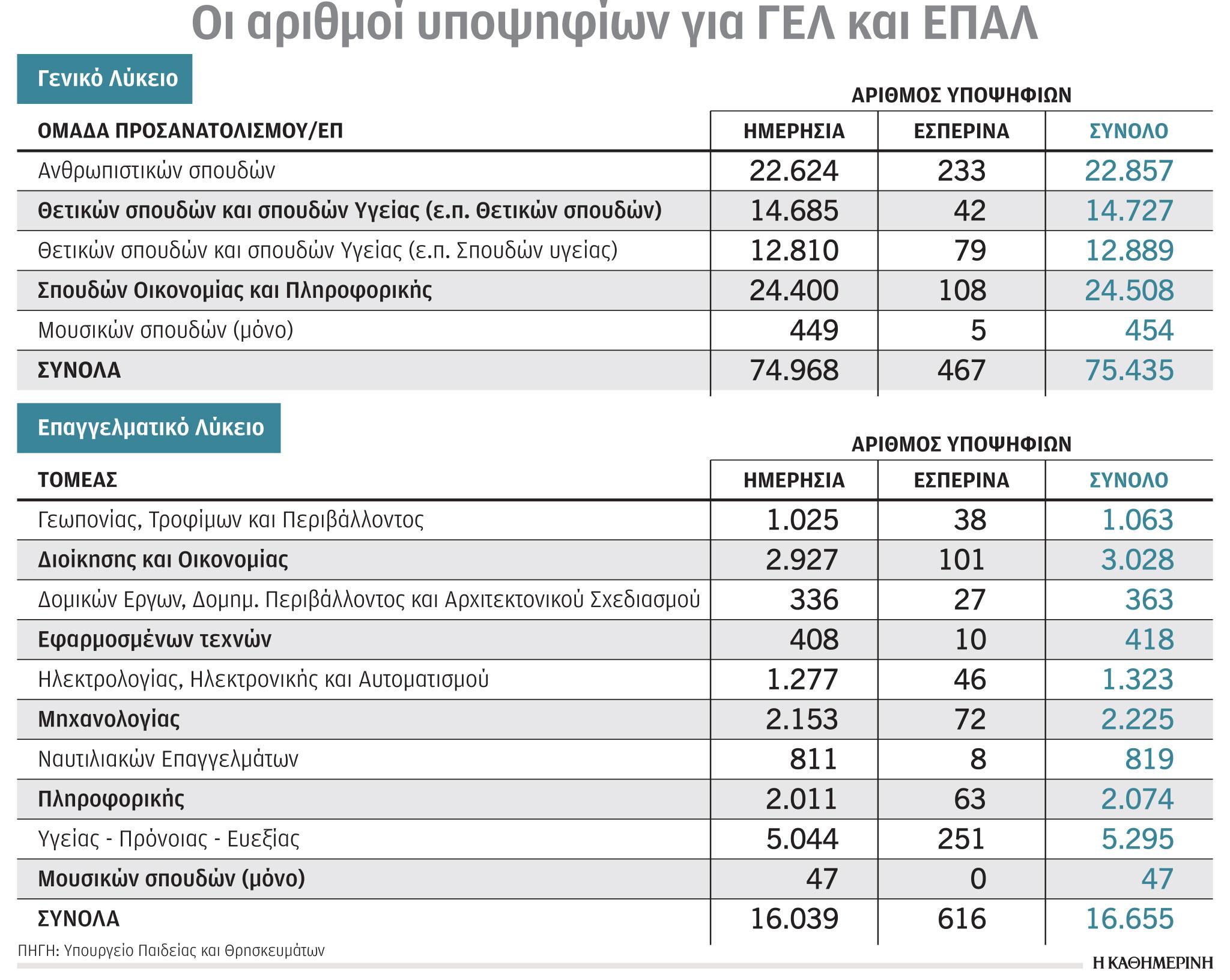 panelladikes-2021-i-proti-eikona-gia-tis-vaseis-ana-pedio1