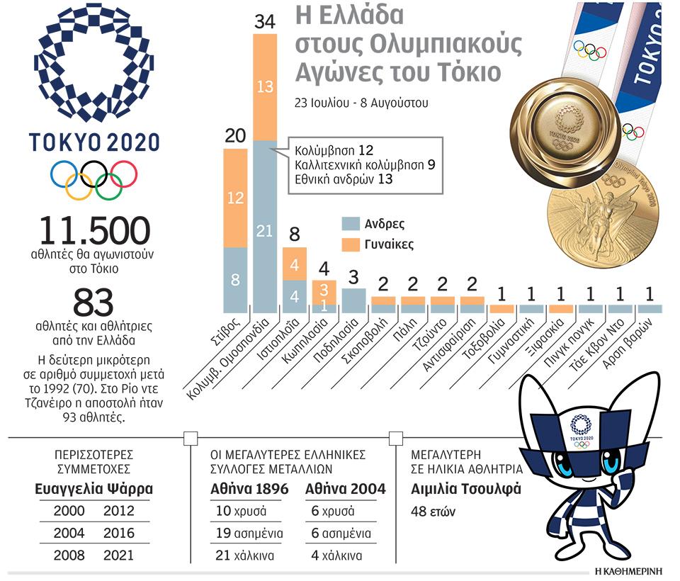 tokio-2020-i-ellada-einai-etoimi-gia-na-diakrithei-stoys-olympiakoys-agones1