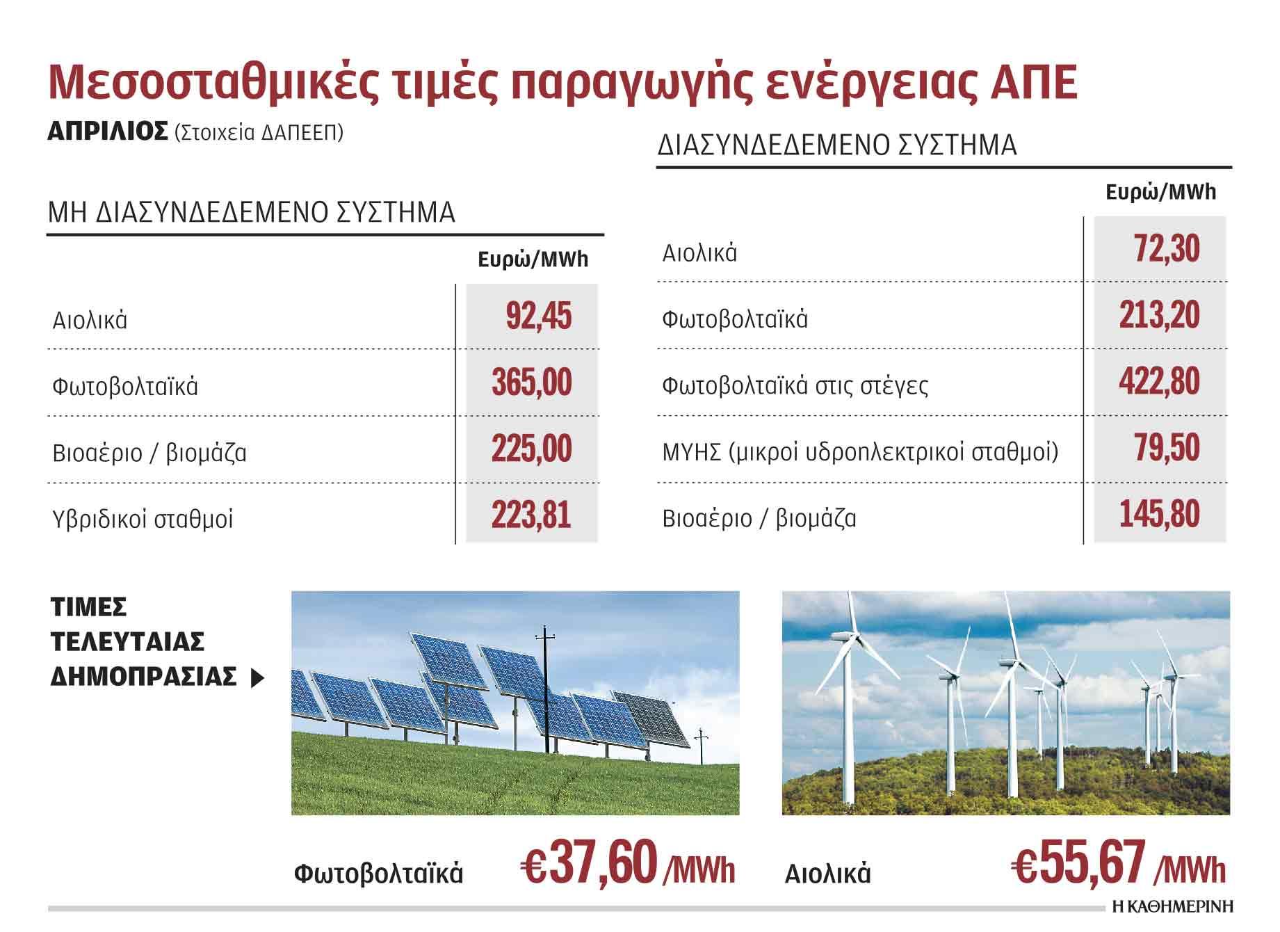 ypsiles-eggyimenes-times-gia-mikra-fotovoltaika-kai-aiolika1