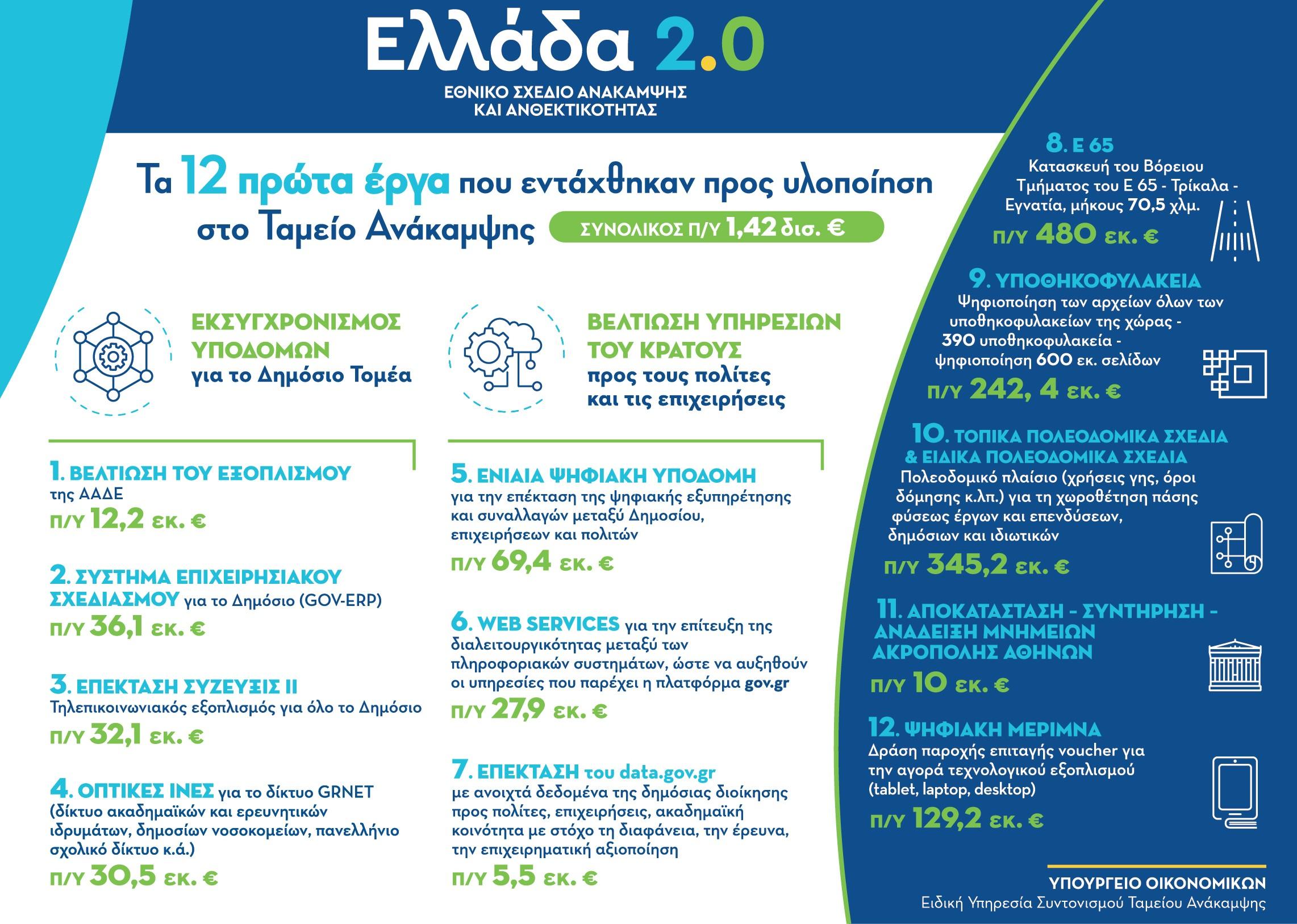 ellada-2-0-ta-prota-12-erga-toy-ethnikoy-schedioy-anakampsis1