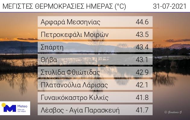 kairos-kaysonas-thermokrasies-ano-ton-40-se-87-perioches-ta-kayta-rekor-tis-elladas0