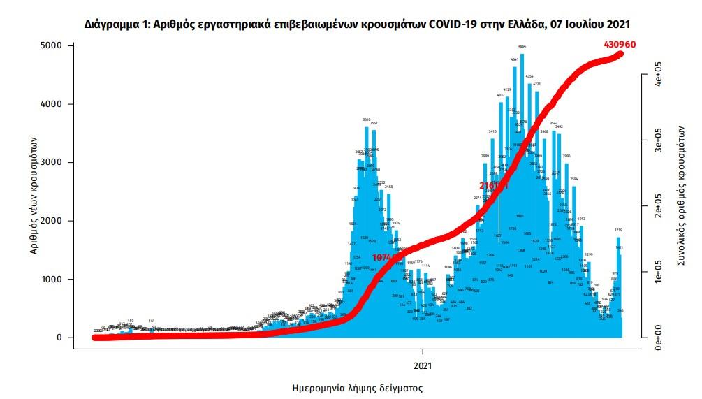 koronoios-1-820-nea-kroysmata-9-thanatoi-159-diasolinomenoi3