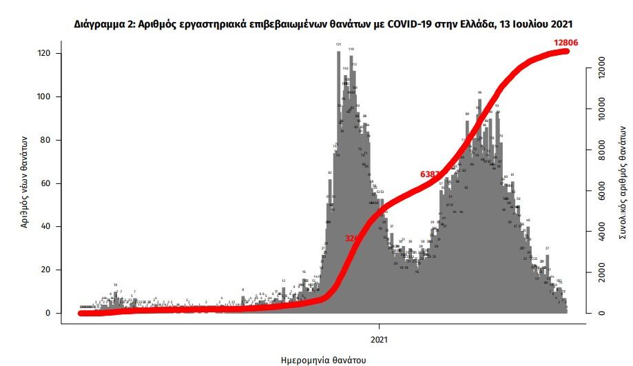 koronoios-3-109-nea-kroysmata-4-thanatoi-133-diasolinomenoi5