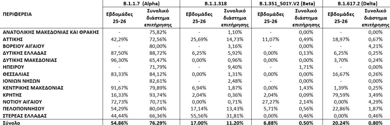 koronoios-poy-entopizontai-ta-perissotera-kroysmata-exaplonetai-i-metallaxi-delta9