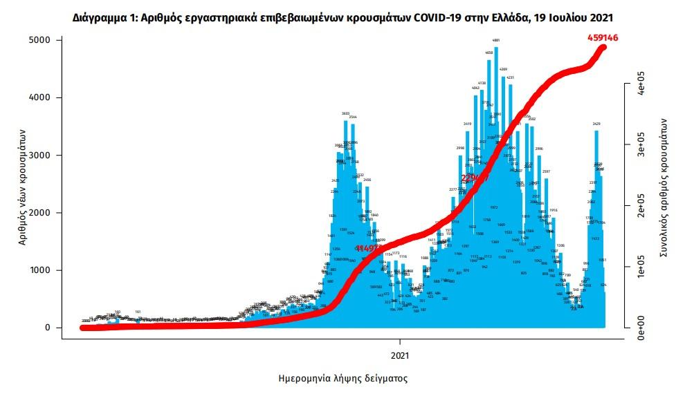 koronoios-1-834-nea-kroysmata-8-thanatoi-123-diasolinomenoi3