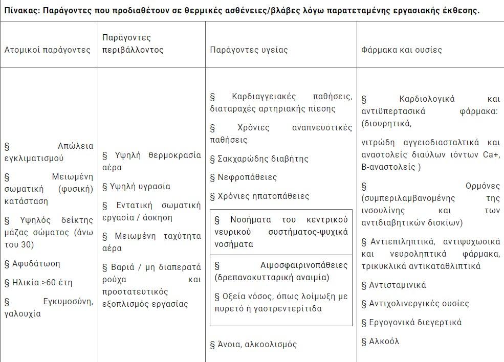 kaysonas-ta-metra-prostasias-ton-ergazomenon-systasi-gia-paysi-ergasion-elegchoi-apo-sepe1