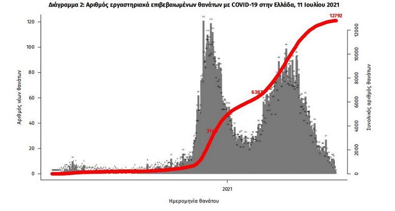 koronoios-1-465-kroysmata-5-thanatoi-142-diasolinomenoi1
