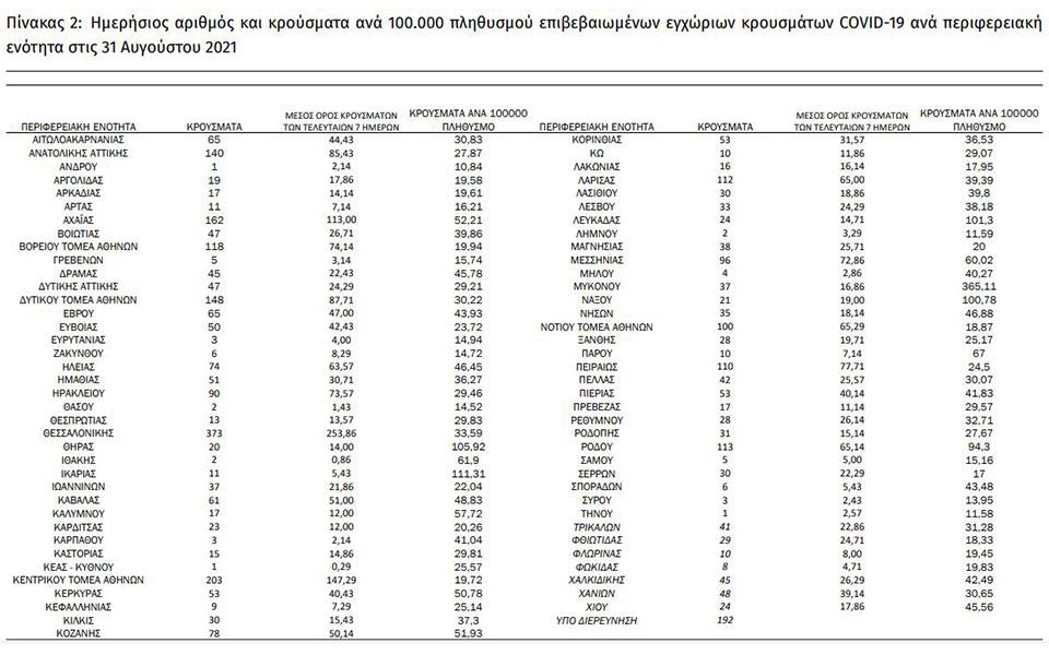 koronoios-3-628-nea-kroysmata-22-thanatoi-344-diasolinomenoi1