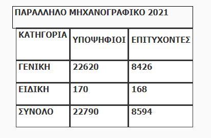 vaseis-2021-ta-apotelesmata-gia-eisagogi-sta-dimosia-iek1