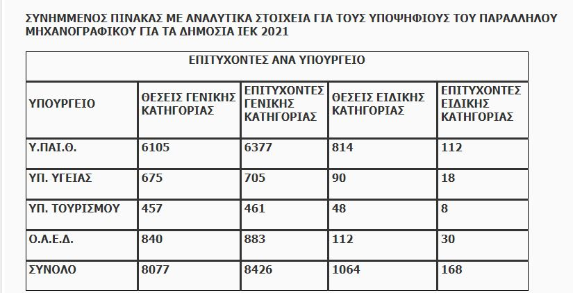 vaseis-2021-ta-apotelesmata-gia-eisagogi-sta-dimosia-iek3