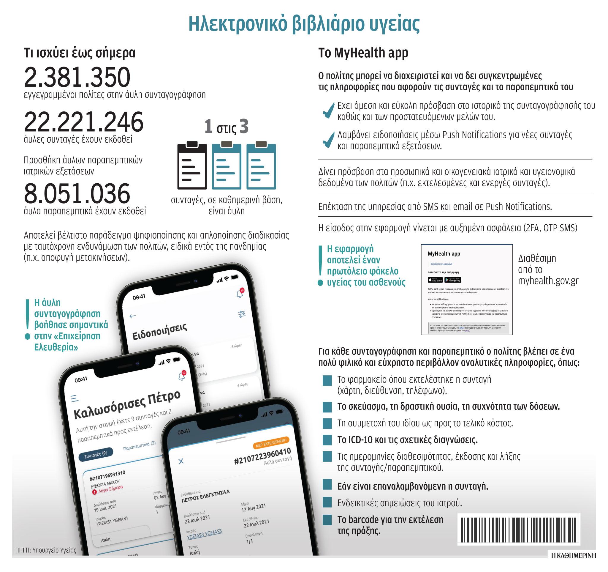 myhealth-ygeionomiko-profil-me-ena-klik1
