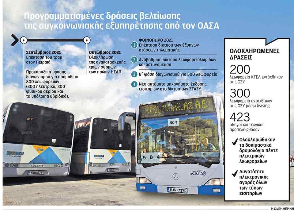Τα ηλεκτρικά λεωφορεία στον «στόλο» της Αθήνας